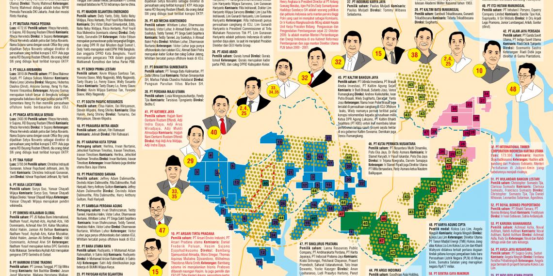 Peta Penerima Untung di Megaproyek Ibu Kota Baru