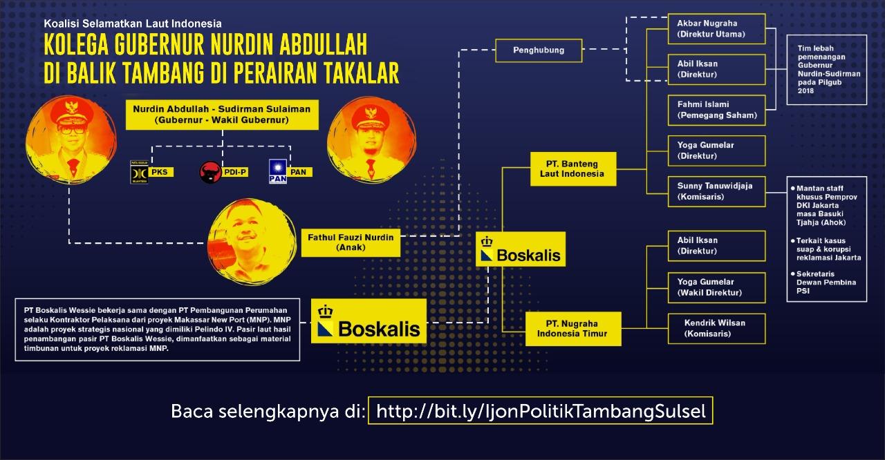 Kolega Gubernur Nurdin Abdullah di Balik Tambang Pasir dan Reklamasi MNP di Sulawesi Selatan - JATAM